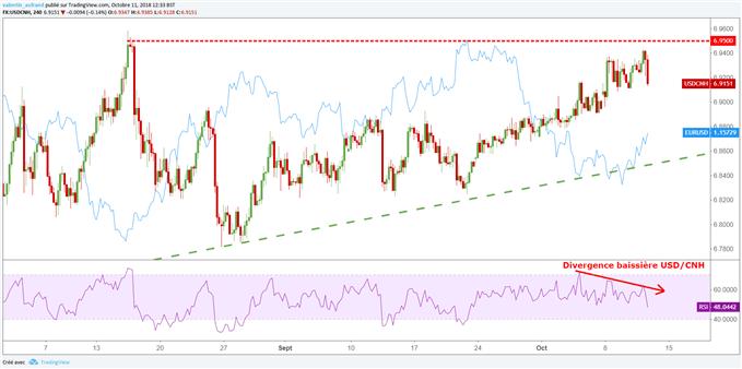 L'USD/CNH signale une baisse du dollar à court terme