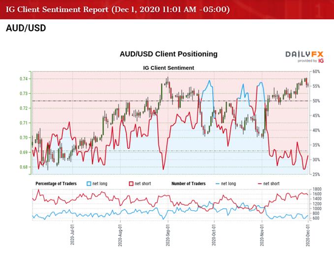AUD / USD oranı için IG Müşteri Duyarlılığının resmi