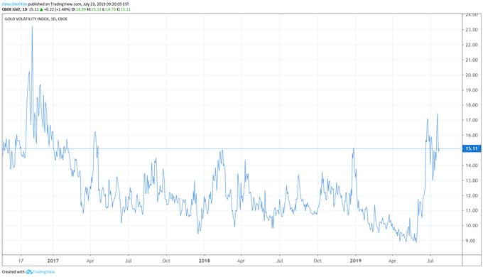 gold volatility, gold volatility technical analysis, gold volatility chart, gold volatility forecast, gold price volatility