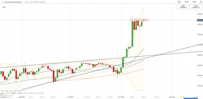 S & amp; P 500, Nikkei 225 Weekly Open: Patto commerciale e dati sulla Cina in primo piano