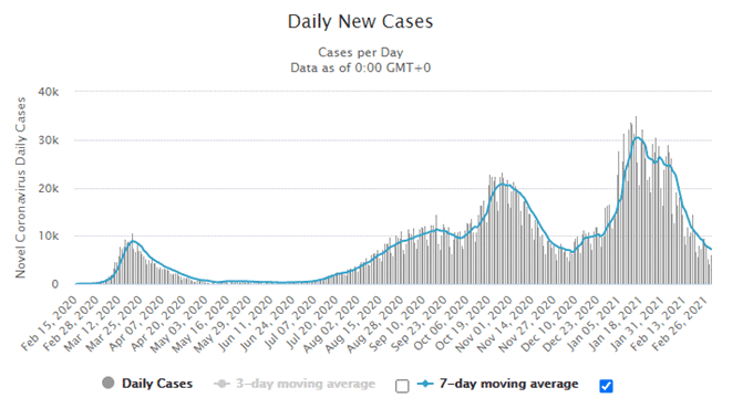 Daily New Cases
