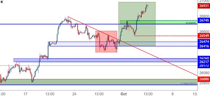 Dow Jones two hour price chart djia dia