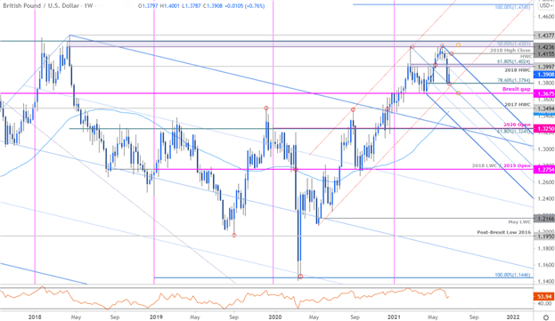 Sterling Technical Forecast: GBP/USD Recovery at Risk - Pound Levels