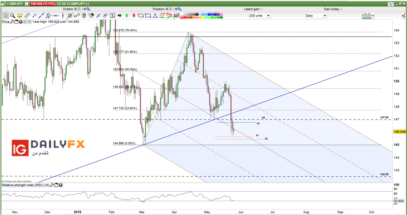 Gbp Jpy Prices Daily Chart Png