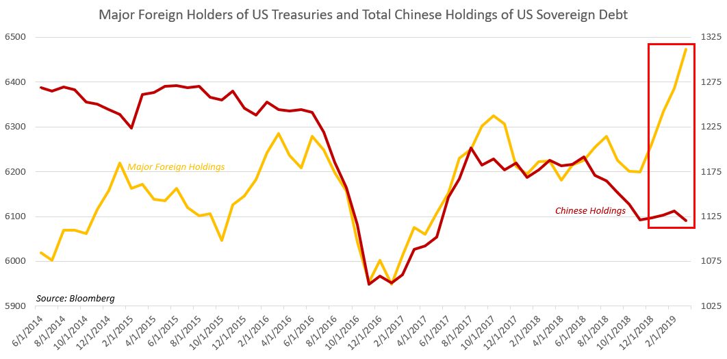 https://a.c-dn.net/b/1gXQp7/US-Dollar-May-Sink-if-China-Dumps-Treasury-Bonds-Will-It-Happen_body_Picture_9.png.full.png