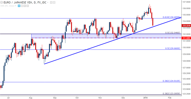 EUR/JPY Technical Analysis: Bears Push to Support, but Will Bulls Respond?