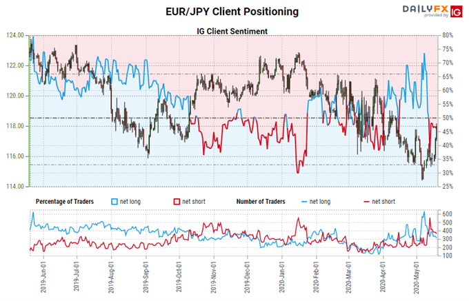 Euro Reversals Gather Pace On Jointly