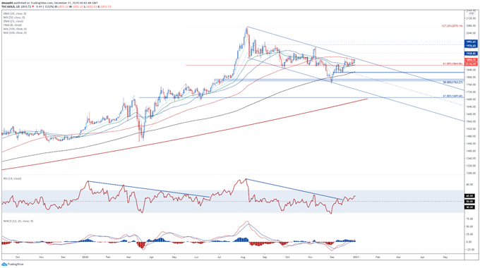 Gold Price Outlook: Falling Real Yields, USD Weakness to Buoy XAU/USD