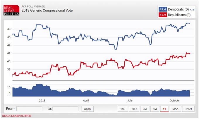 Perspectiva para las elecciones de mitad de periodo de Estados Unidos: ¿Qué se espera?