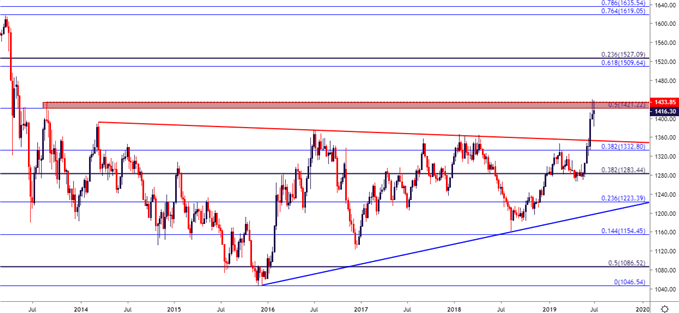 Gold Prices Snap Back After Failed Breakout Attempt - Levels to Know