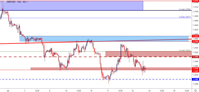 gbpusd two hour price chart