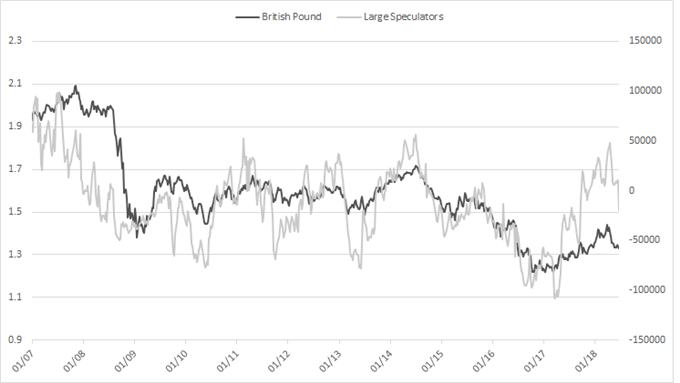 GBP CoT positioning