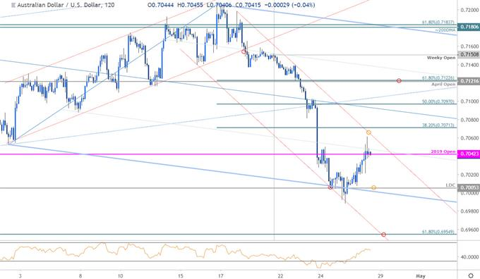 Near-term Trade Setups in AUD/USD and GBP/USD
