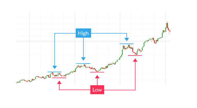 Determining the trend with higher highs and higher lows