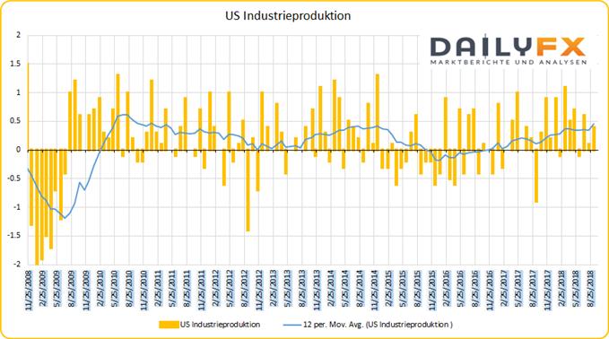 US Industrieproduktion
