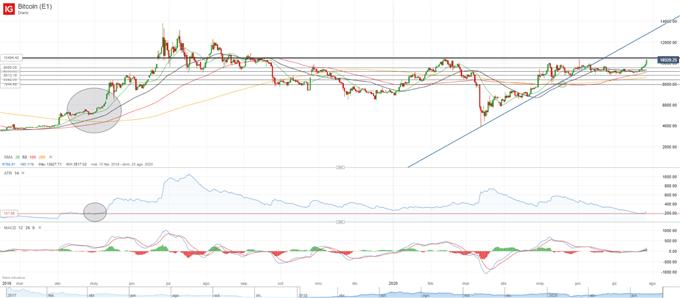 BTC/USD: Bitcoin supera los 10.000$ pero se enfrenta a una resistencia clave