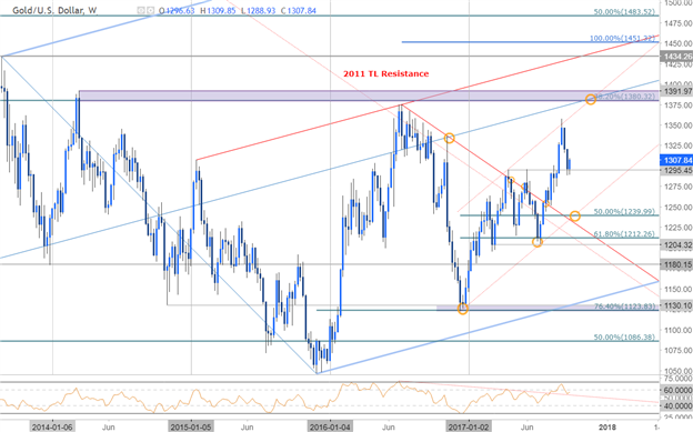 Gold to Shine as FOMC Curbs Longer-Run Interest Rate Forecast
