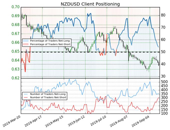 igcs, ig client sentiment index, igcs nzdusd, nzdusd price chart, nzdusd price forecast, nzdusd technical analysis