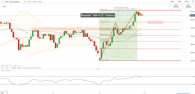 Crude Oil Prices Retreat ahead of OPEC+ Meeting, US Blacklists CNOOC