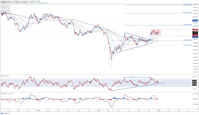 New Zealand Dollar Technical Analysis: NZD/CHF, NZD/JPY, NZD/USD