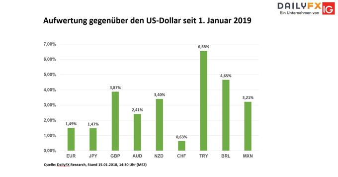 Dollar wertet seit Anfang Januar ab 15.01.2018