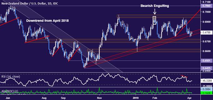 New Zealand Dollar vs US Dollar chart - daily