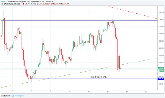 Gold Price Headed for a Break, may Turn Lower on Sour Sentiment