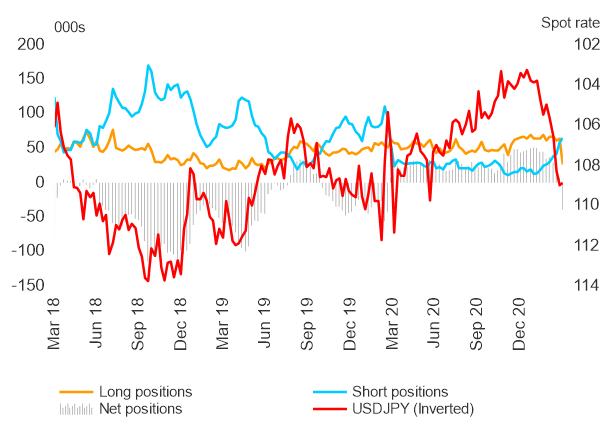 Bulls Yen Jepang menyerah karena Trader Flip Net-Short - Laporan COT