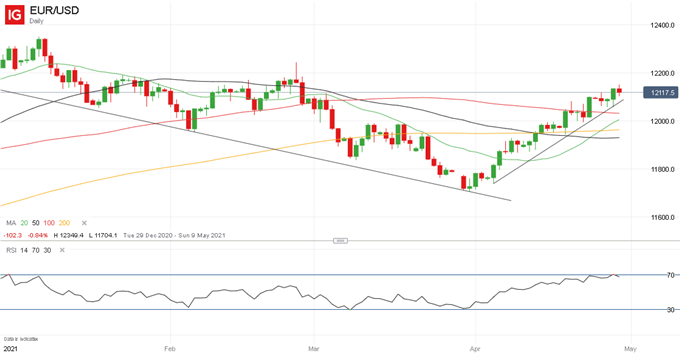 EUR/USD Price Outlook Still Positive, 1.22 in Traders' Sights