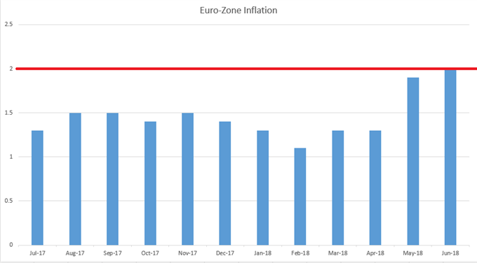 Euro-Zone inflation to June, 2018