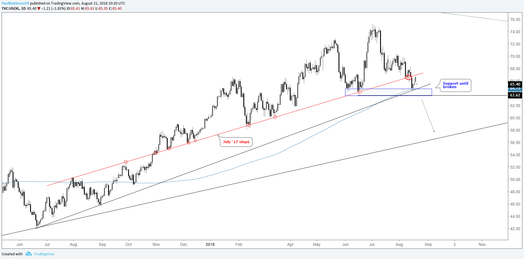 trading outlook for gold price crude oil dow dax more GTA IV Ultra Settings wti crude oil daily chart stuck between the lines
