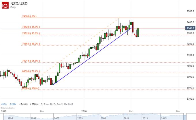 New Zealand Dollar Reverses Monday Panic on Striking Jobs Report