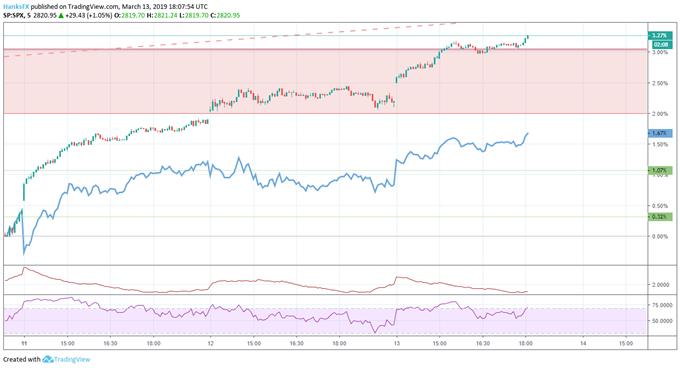 S&P 500 price chart and dow jones price chart