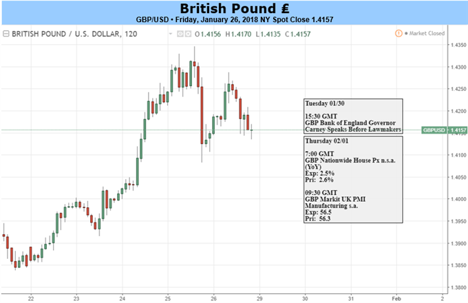 GBP: Remain Bullish But Don't Chase Trades Too Hard
