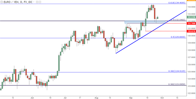 EUR/JPY: Doji at Support, Prior Resistance After Bullish Trend Retracement