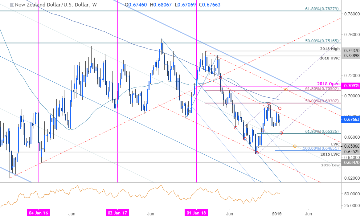 Nzd Usd Weekly Price Chart