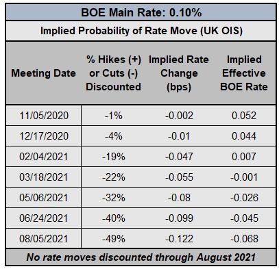 Central Bank Watch: BOE, ECB e amp;  Aspettative sui tassi della Fed;  EUR, GBP, aggiornamento del posizionamento Dow