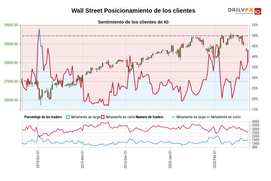 Sentimiento (Wall Street): Los traders operan en largo en Wall Street por primera vez desde oct. 03, 2019 cuando la cotización se ubicaba en 26.200,30.