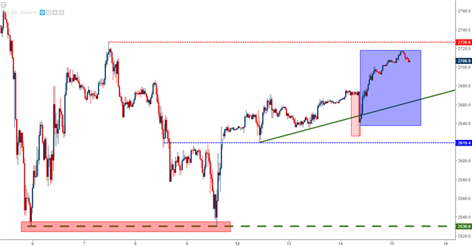 SPX500 30-Minute Chart
