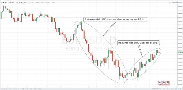 Euro gana terreno contra el dólar; ¿cuánto durará esta tendencia?