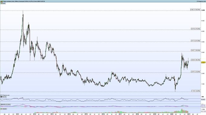 Gráfico de ProRealTime del precio de la plata en velas semanales.