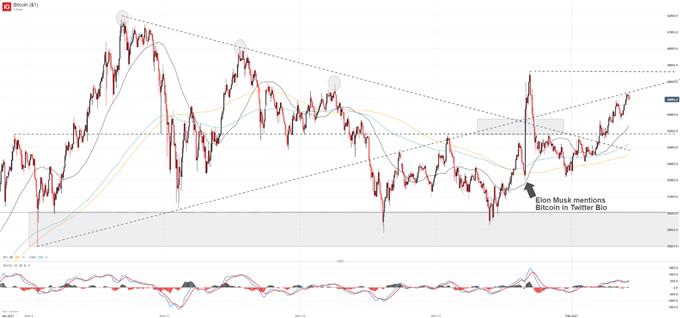 Bitcoin price chart (BTC/USD) forecast