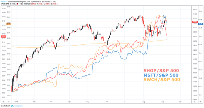 S&P 500 الرسم البياني للسعر