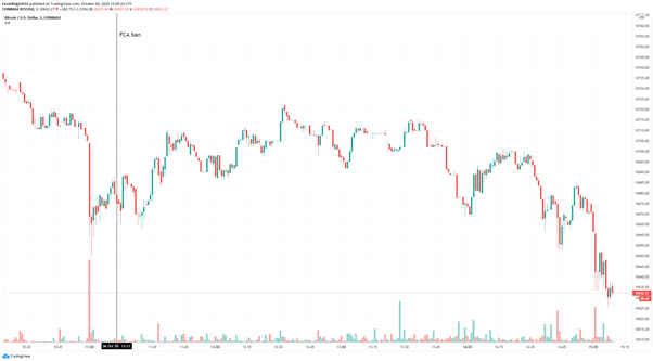 UK Regulator Bans Cryptocurrency Derivatives for Retail Traders, Bitcoin Shrugs off the News