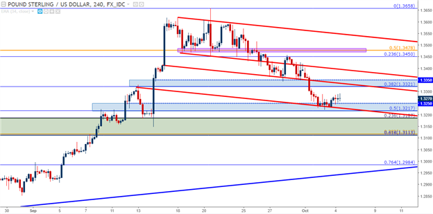 GBP/USD Technical Analysis: Is the Bullish Trend Ready to Resume?