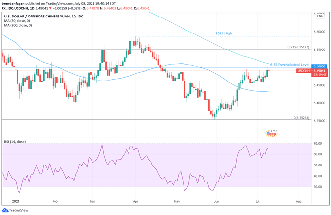 AUD/USD Bears May Remain In Control as Chinese CPI Disappoints
