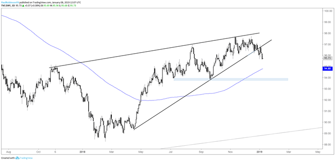 US Dollar Index (DXY) daily chart, rolling over