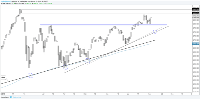 The S&P 500 sparked buying interest right at support on the Thursday gap-down into ~2800.
