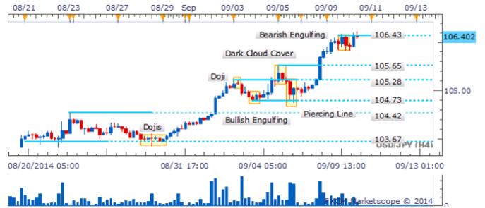 El USD/JPY rectifica hacia el objetivo del 107.00 en medio de vacío de velas bajistas