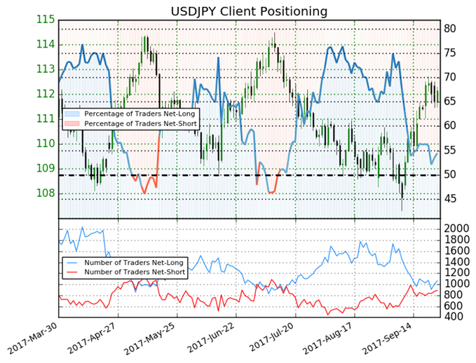 USD/JPY Rally Hits Pause, Positioning Warns of Mixed Trading